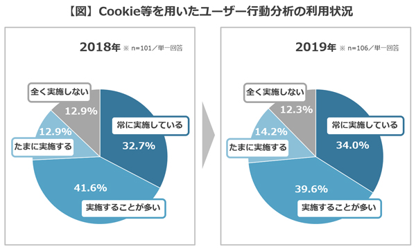 Cookie等を用いたユーザー行動分析の利用状況