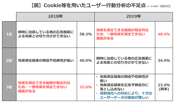 Cookie等を用いたユーザー行動分析の不足点 1位~3位