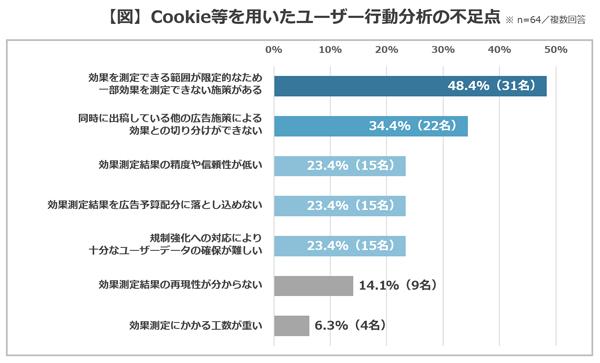 Cookie等を用いたユーザー行動分析の不足点 4位以下