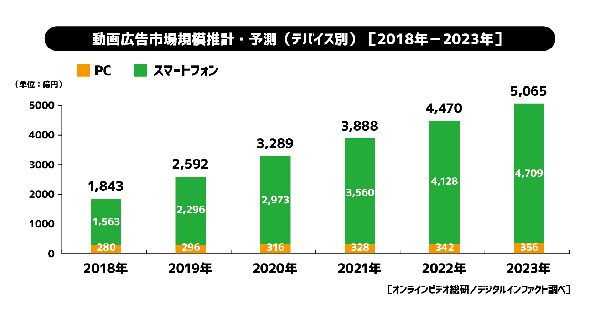 動画広告市場推計・予測<デバイス別>(2018年-2023年)