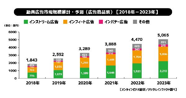 動画広告市場推計・予測<広告商品別>(2018年-2025年)