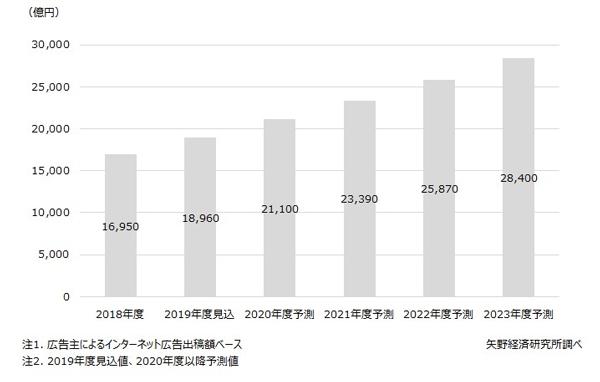 ネット広告市場規模推移と予測
