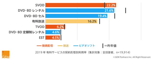 (図1)2019年有料サービスの契約形態別利用率
