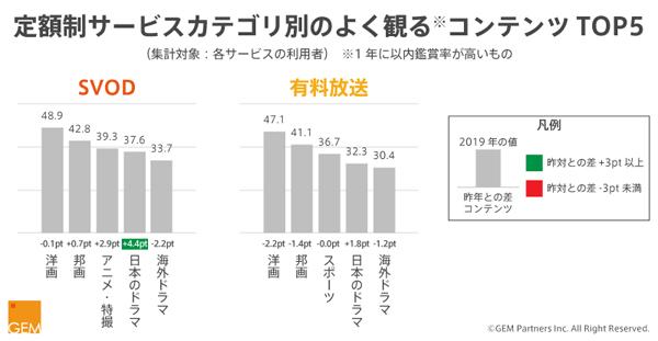 (図3)サービスカテゴリ別のよく観るコンテンツTOP5