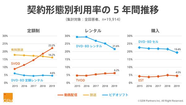 (図2)契約形態別利用率の5年間推移