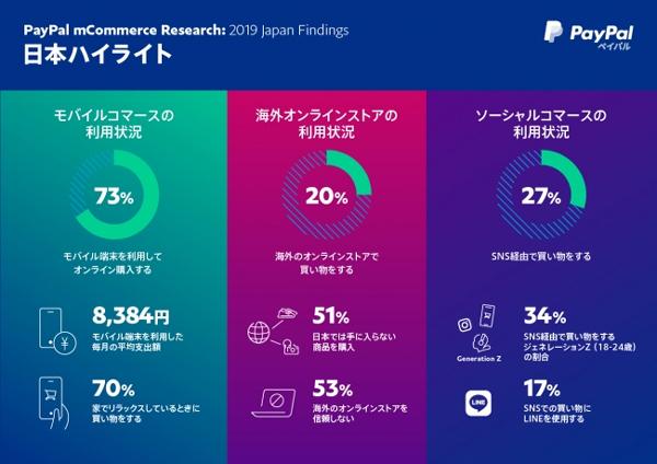 日本の主な調査結果
