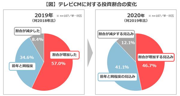 テレビCMに対する投資割合の変化