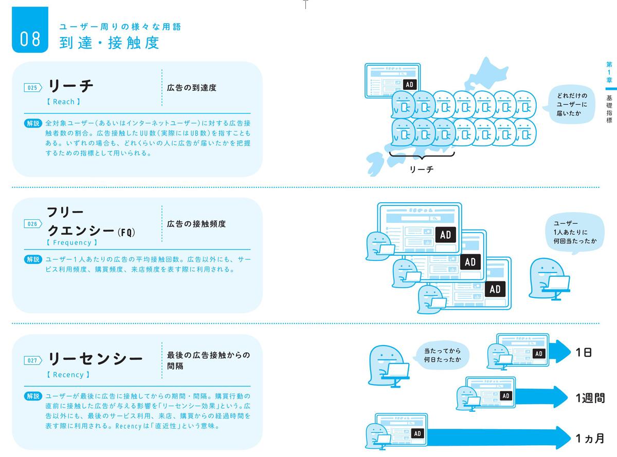 ユーザー周りの様々な用語:リーチ、フリークエンシー、リーセンシー