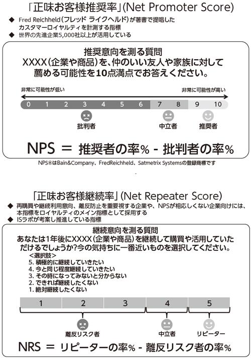 NPSとNRS