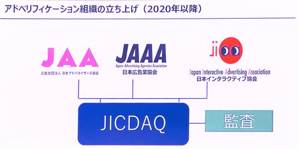 JAA、日本広告業協会(JAAA)、日本インタラクティブ協会(JIAA)と連携して監査組織を設立。