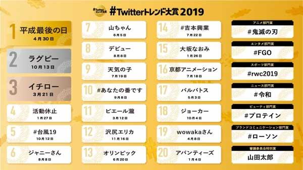 全部覚えてる?】#Twitterトレンド大賞2019が発表!元号・スポーツの ...