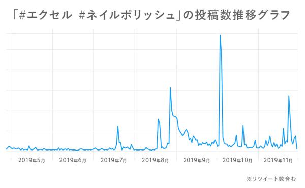 エクセル ネイルポリッシュの投稿数推移のグラフ