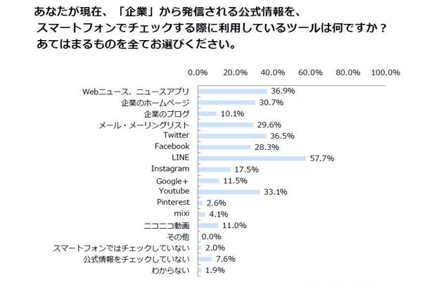 出典:ジャストシステム「SNSプロモーションに対する 消費者動向調査」