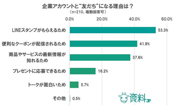 出典:「LINEに関するアンケート」(資料JP調べ)https://siryou.jp/7793/
