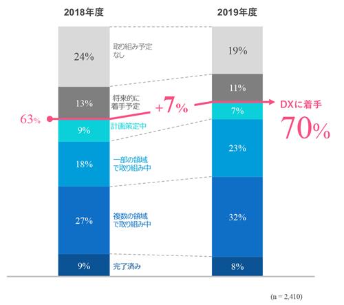 日本企業のデジタルトランスフォーメーション取り組み動向/出典:電通デジタル「日本における企業のデジタルトランスフォーメーション&デジタルマーケティング 2019年度調査」(以下、同)