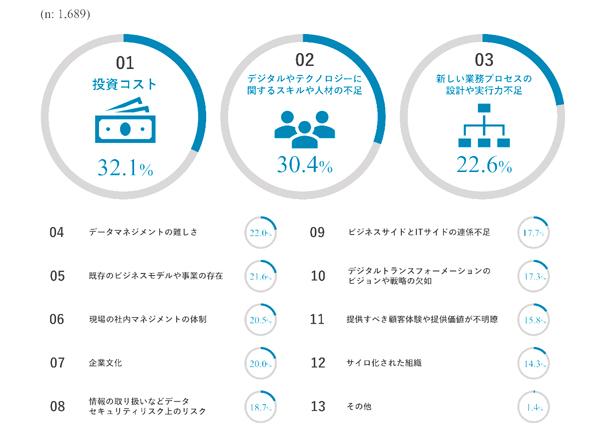 図表1:デジタルトランスフォーメーションを進める上での課題・障壁/出典:電通デジタル「日本における企業のデジタルトランスフォーメーション&デジタルマーケティング 2019年度調査」(以下、同)