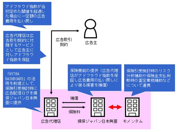 アドフラウド保険における企業間の相関図