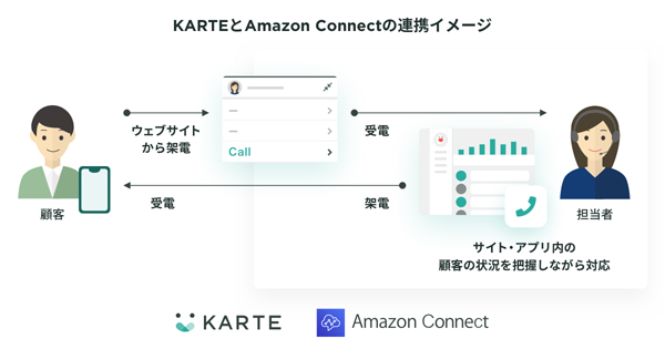 KARTEとAmazon Connectの連携イメージ