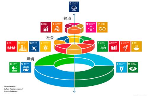 図表1 SDGsウェディングケーキモデル(タップで拡大)