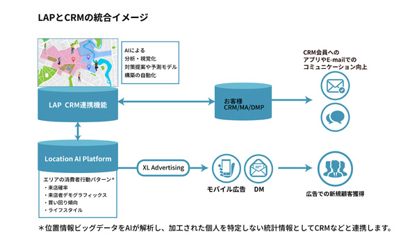 LAPの「CRMデータ連携」イメージ
