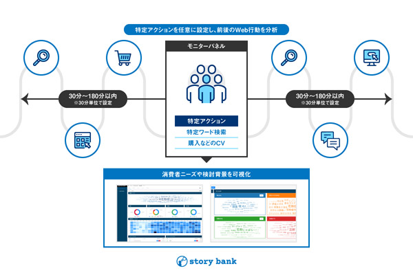 消費者ニーズやアクションに至るプロセス(story)をWeb行動ログから分析・可視化