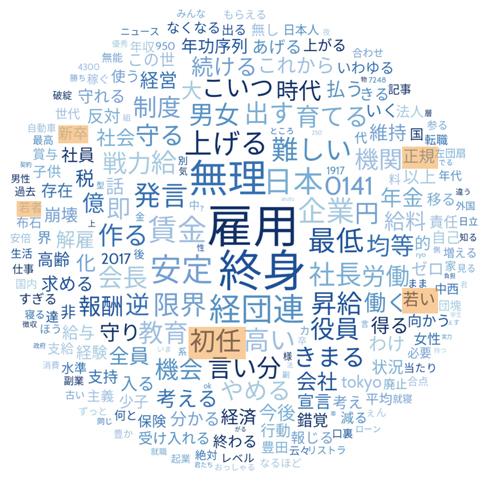 """期間:2019/5/13〜2019/5/27 該当記事の掲載日 一週間前後/キーワード:""""終身雇用"""" """"終身雇用制度""""/ソース:Crimson hexagon"""