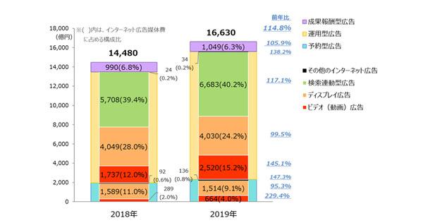 インターネット広告媒体費の取引手法別×広告種別構成比