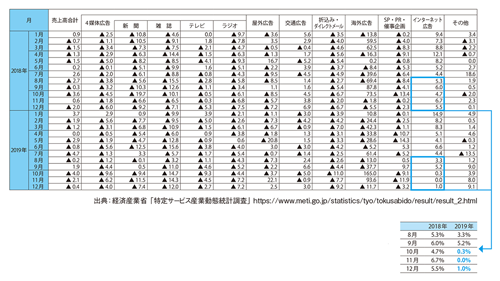 図表1 広告費の月次の伸び率(タップで画像拡大)