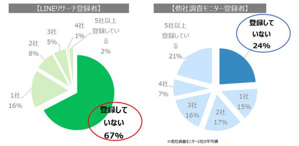 LINE株式会社調べ