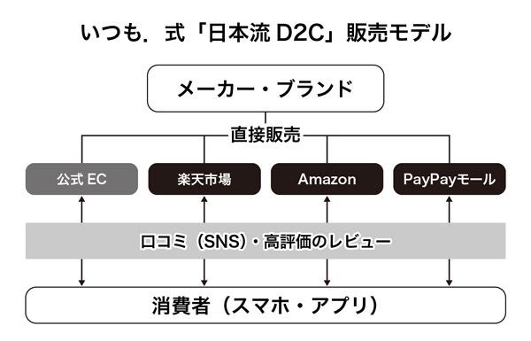 日本流D2Cモデルの概略図