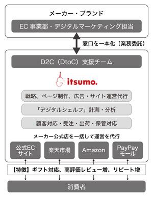 「日本流D2C・ネット直販」サービスの概略図
