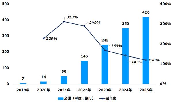 デジタルインファクト「デジタル音声広告市場規模推計・予測2019年―2025年」