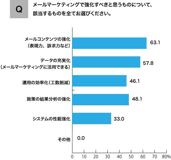 エンバーポイントが実施したマーケターへのアンケート調査の結果