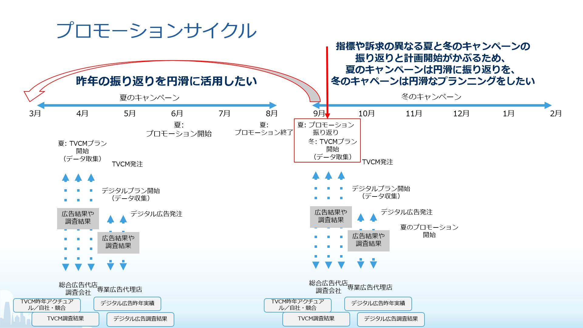 ダイキン工業のプロモーションサイクル(タップで拡大)