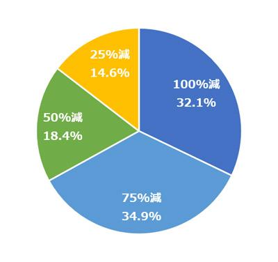 Q.(減少した方へ)広告宣伝費はどの程度減少しましたか?
