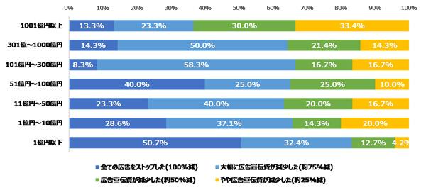 Q.(減少した方へ)広告宣伝費はどの程度減少しましたか?<売上規模別>