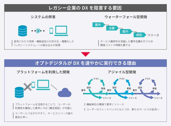 従来型のシステム開発とオプトデジタルにおける開発の違い(タップで拡大)