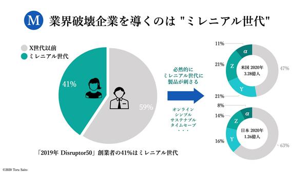 日米におけるミレニアル世代の人口比(クリック/タップで拡大)