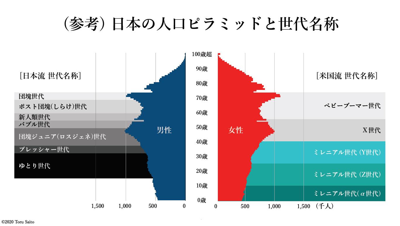 日本の人口ピラミッドと世代名称(クリック/タップで拡大)