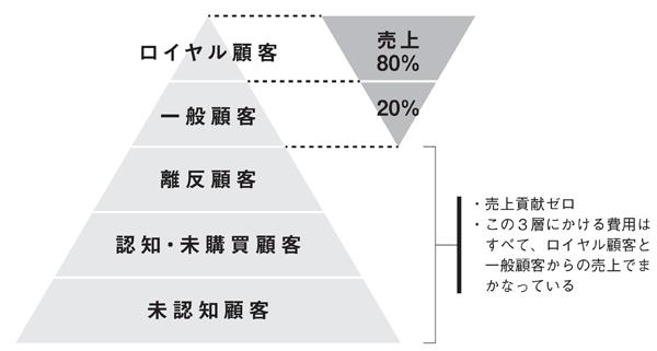 図2-4 複数回の購買サイクルで見た場合の費用