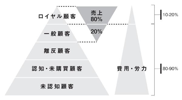 図2-6 20%の売上獲得に費用と労力の大半をかけている