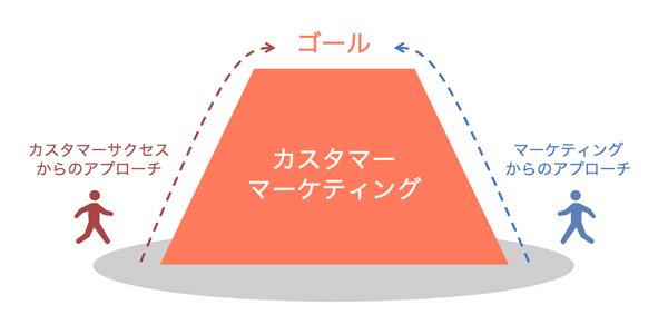 カスタマーマーケティングという山は一つですが、登るためのルートは大きく二つ。今回は「カスタマーサクセスサイド」からのアプローチをご紹介します。