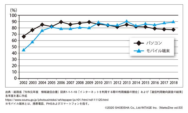 図表1 インターネットを利用する際の利用機器の割合(タップで画像拡大)