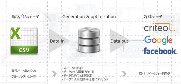 「データフィード」の仕組み(タップで拡大)