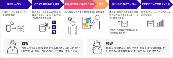 活用例「アパレル業態で統合データを活用した場合」:店舗体験向上施策(タップで拡大)