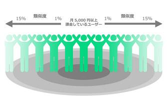 類似配信における類似度とオーディエンス(広告の配信対象)サイズの相関関係を表した図。類似度は1~15%まで選択可能で、類似度の高低とオーディエンスサイズの大小は反比例する仕組み