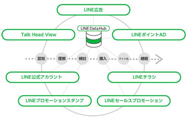 LINEのクロスプラットフォームの概略図。各LINEサービス上のデータを連携することでフルファネル施策を実現する※月間アクティブユーザー数は2019年12月時点
