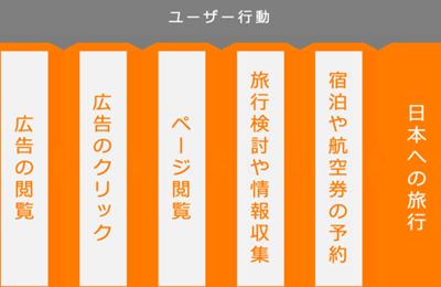 沖縄 言葉 の にし どの 方角 を 指す 沖縄言葉のにしの方角は北/東?|ことば検定2月4日