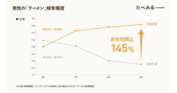男性の「ラーメン」の検索頻度(2020年2月〜5月)(タップで拡大)