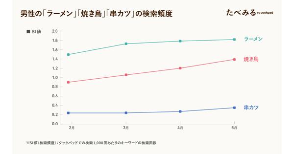 男性の「ラーメン」「串カツ」「焼き鳥」の検索頻度(2019年2月〜5月/2020年2月〜5月)(タップで拡大)